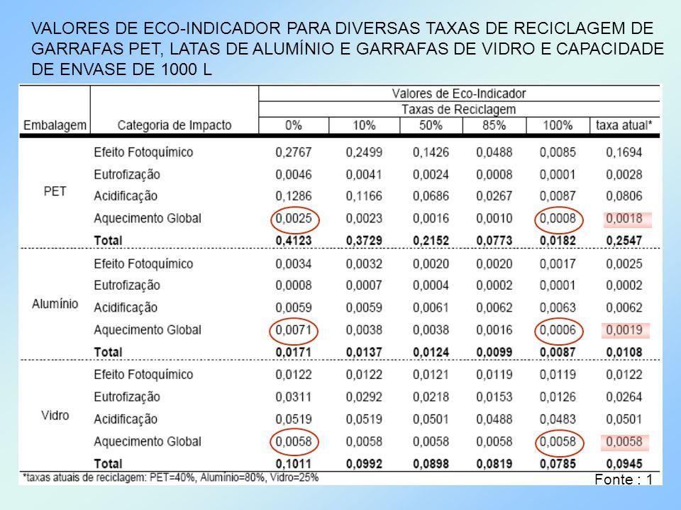 VALORES DE ECO-INDICADOR PARA DIVERSAS TAXAS DE RECICLAGEM DE GARRAFAS PET, LATAS DE ALUMÍNIO E GARRAFAS DE VIDRO E CAPACIDADE DE ENVASE DE 1000 L