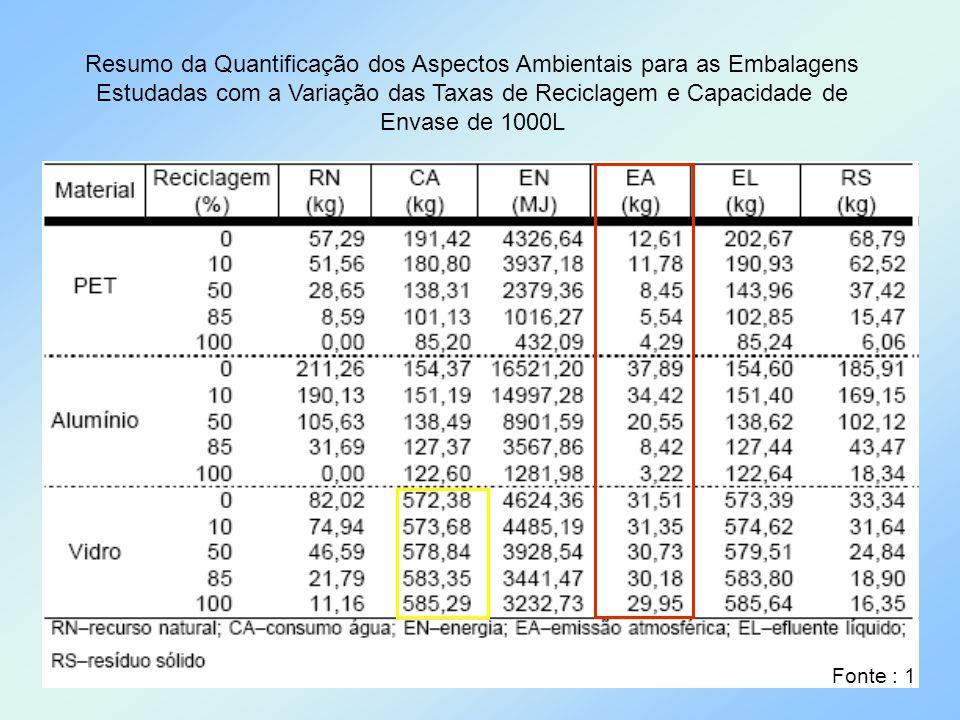 Resumo da Quantificação dos Aspectos Ambientais para as Embalagens Estudadas com a Variação das Taxas de Reciclagem e Capacidade de Envase de 1000L