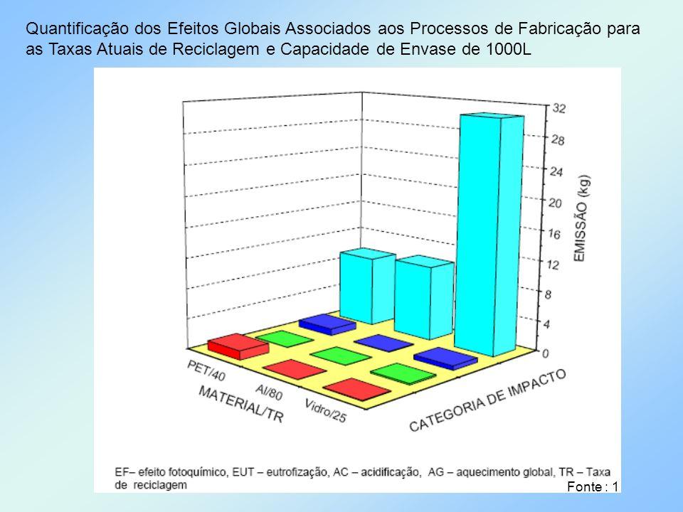 Quantificação dos Efeitos Globais Associados aos Processos de Fabricação para as Taxas Atuais de Reciclagem e Capacidade de Envase de 1000L
