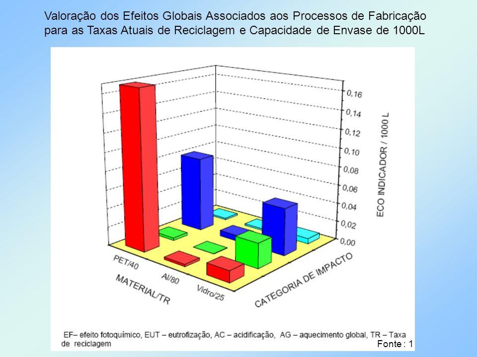 Valoração dos Efeitos Globais Associados aos Processos de Fabricação para as Taxas Atuais de Reciclagem e Capacidade de Envase de 1000L