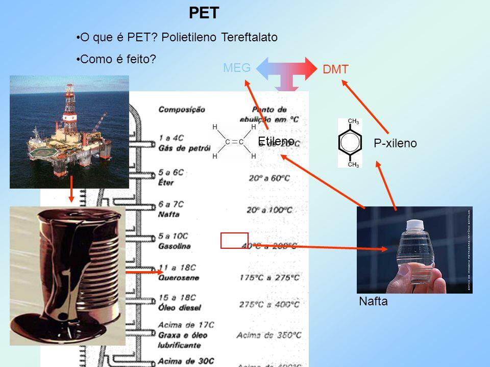 PET O que é PET Polietileno Tereftalato Como é feito MEG DMT PET