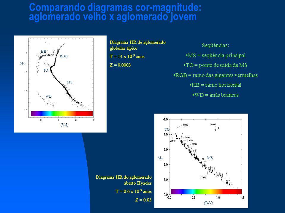 Comparando diagramas cor-magnitude: aglomerado velho x aglomerado jovem