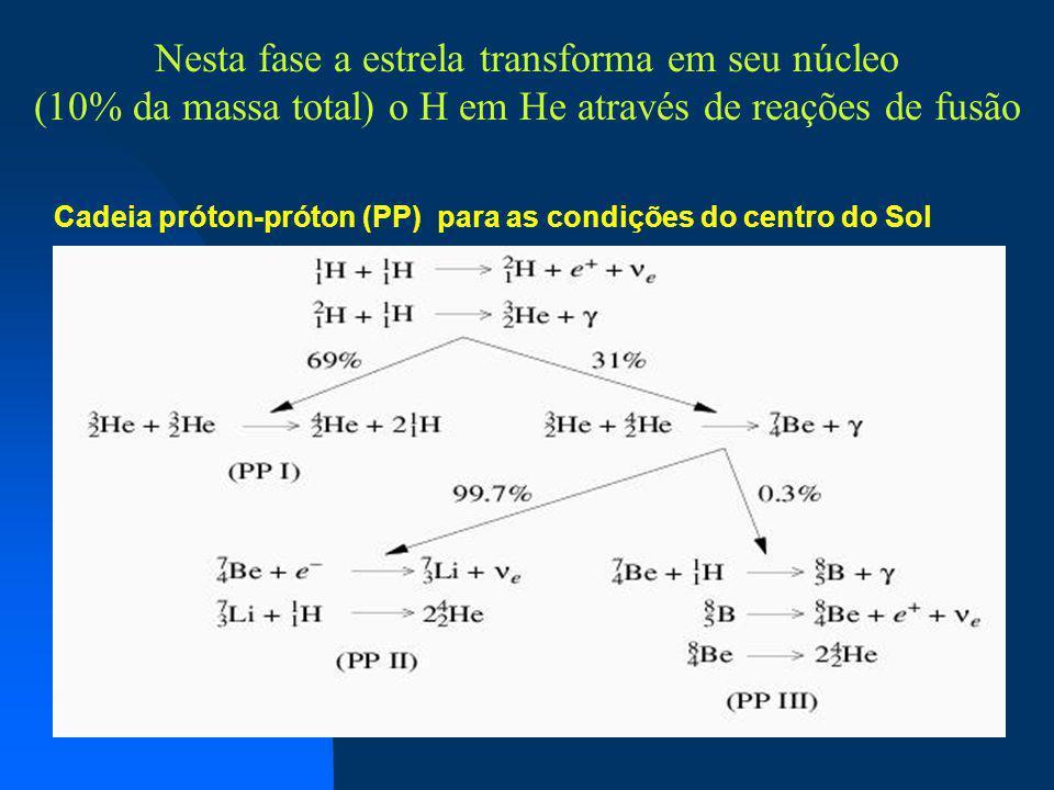 Cadeia próton-próton (PP) para as condições do centro do Sol