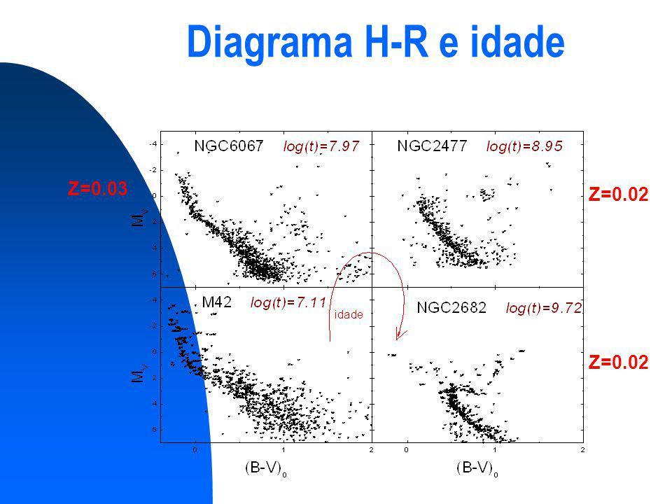 Diagrama H-R e idade Z=0.03 Z=0.02 Z=0.02