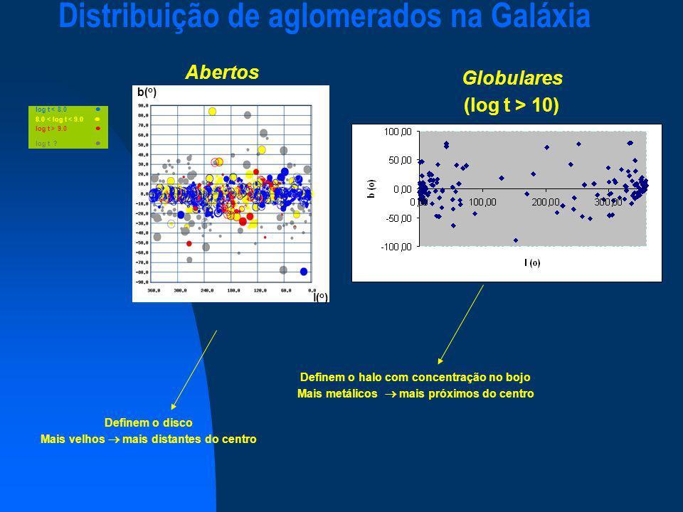 Distribuição de aglomerados na Galáxia