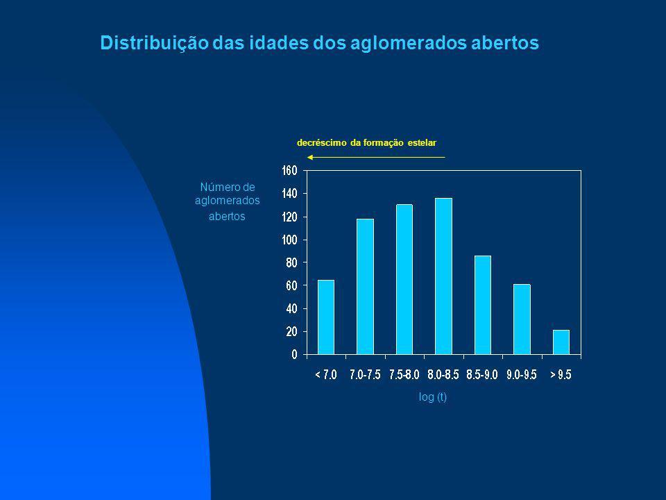 Distribuição das idades dos aglomerados abertos