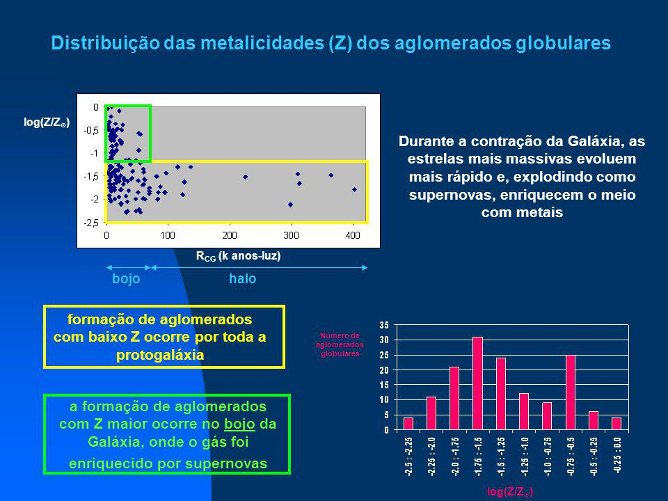 Distribuição das metalicidades (Z) dos aglomerados globulares