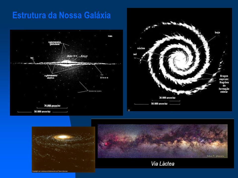 Estrutura da Nossa Galáxia