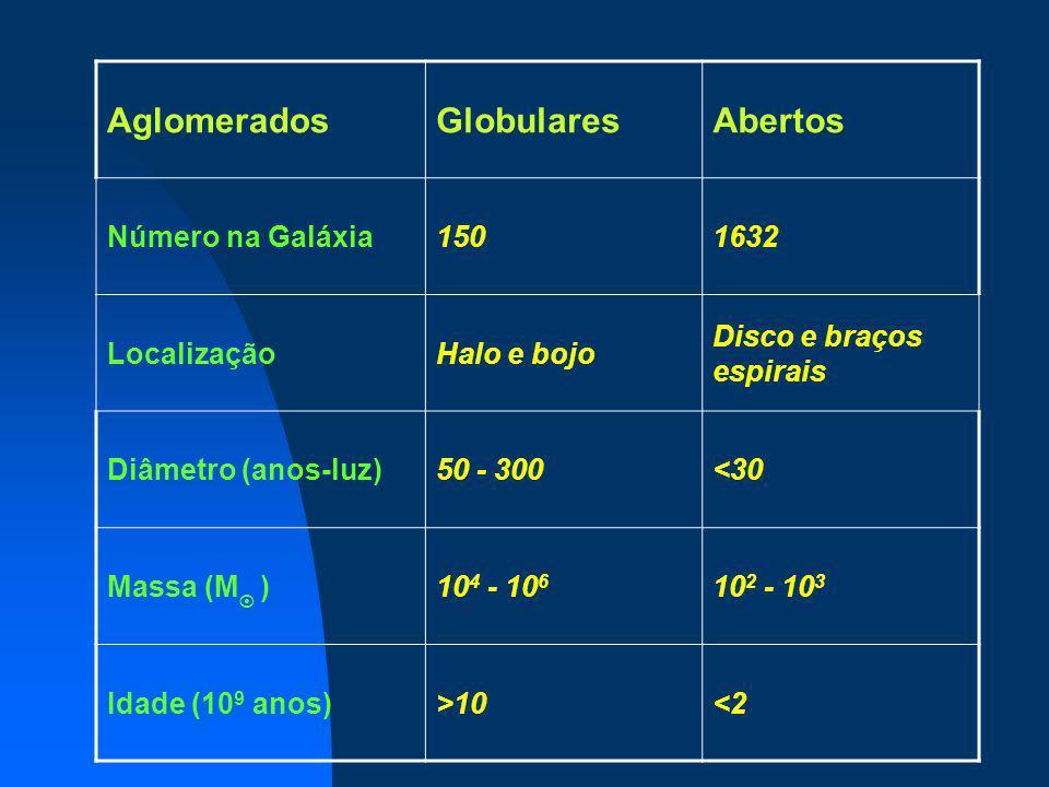 Aglomerados Globulares Abertos Número na Galáxia 150 1632 Localização