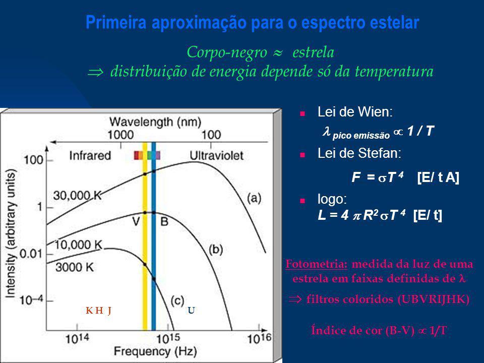 Primeira aproximação para o espectro estelar
