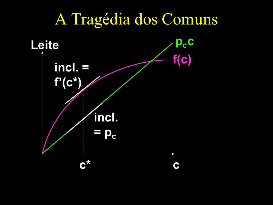 A Tragédia dos Comuns pcc Leite f(c) incl. = f'(c*) incl. = pc c* c