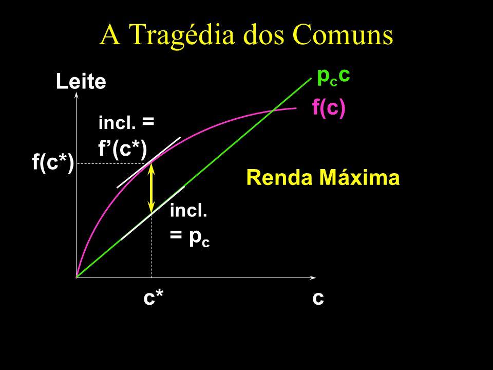 A Tragédia dos Comuns pcc Leite f(c) f'(c*) f(c*) Renda Máxima = pc c*
