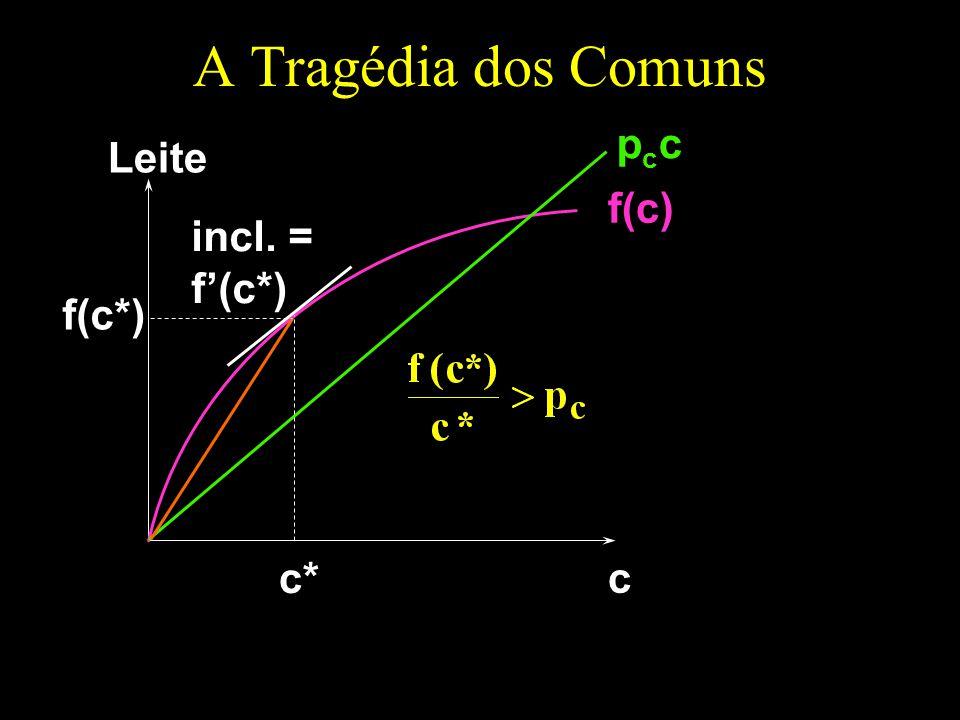 A Tragédia dos Comuns pcc Leite f(c) incl. = f'(c*) f(c*) c* c