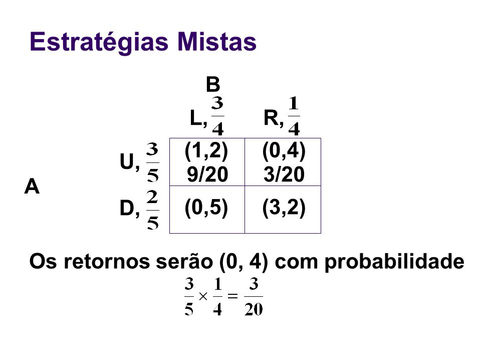 Estratégias Mistas B L, R, (1,2) (0,4) U, 9/20 3/20 A D, (0,5) (3,2)