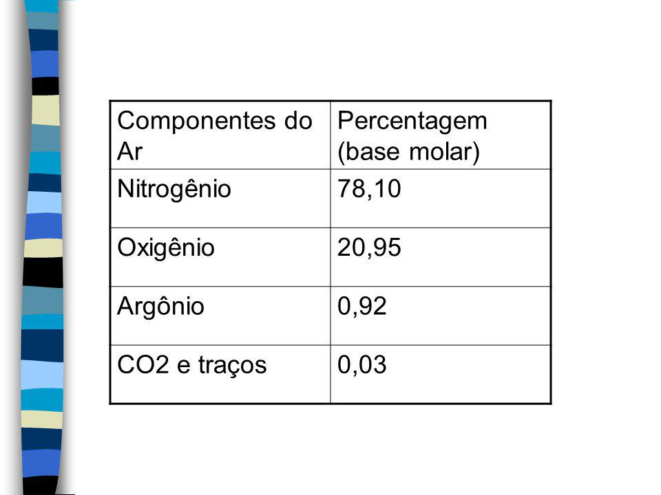 Componentes do Ar Percentagem (base molar) Nitrogênio. 78,10. Oxigênio. 20,95. Argônio. 0,92.