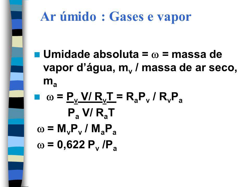 Ar úmido : Gases e vapor Umidade absoluta =  = massa de vapor d'água, mv / massa de ar seco, ma.  = Pv V/ RvT = RaPv / RvPa.