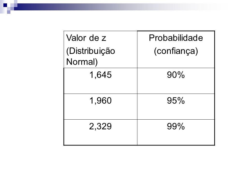 Valor de z (Distribuição Normal) Probabilidade (confiança) 1,645 90% 1,960 95% 2,329 99%