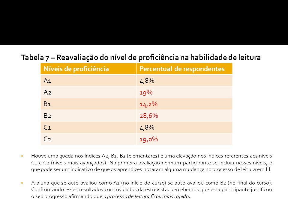 Tabela 7 – Reavaliação do nível de proficiência na habilidade de leitura