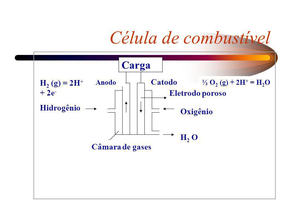 Célula de combustível Carga H2 (g) = 2H+ + 2e- Catodo Eletrodo poroso