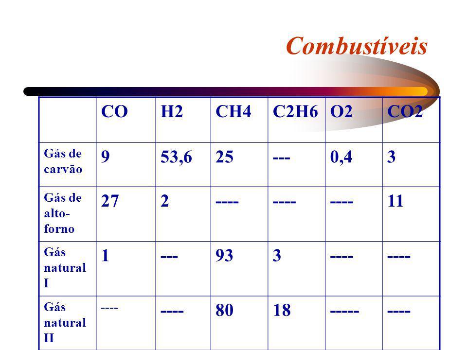 Combustíveis CO H2 CH4 C2H6 O2 CO2 9 53,6 25 --- 0,4 3 27 2 ---- 11 1
