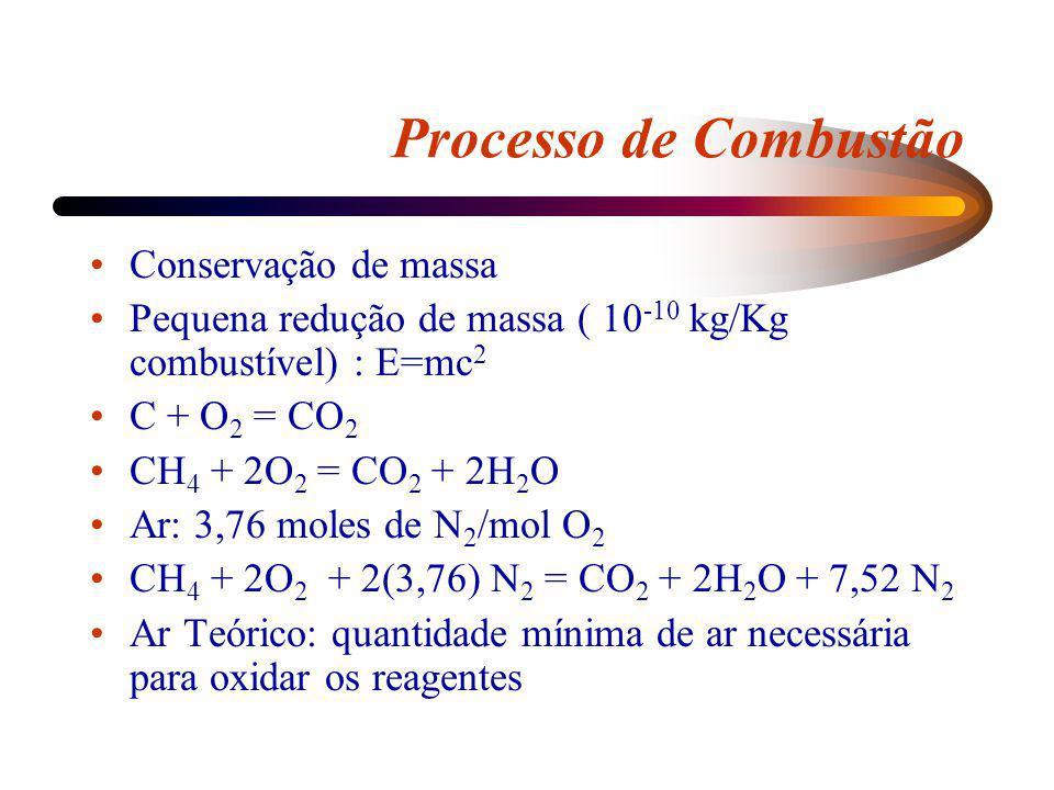 Processo de Combustão Conservação de massa