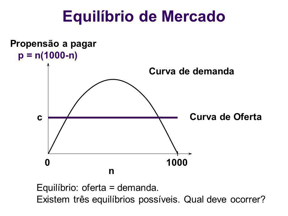 Equilíbrio de Mercado Propensão a pagar p = n(1000-n) Curva de demanda