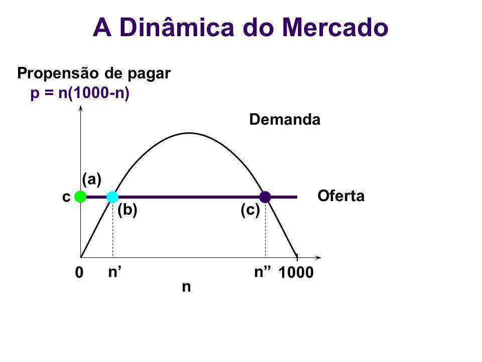 A Dinâmica do Mercado Propensão de pagar p = n(1000-n) Demanda (a) c