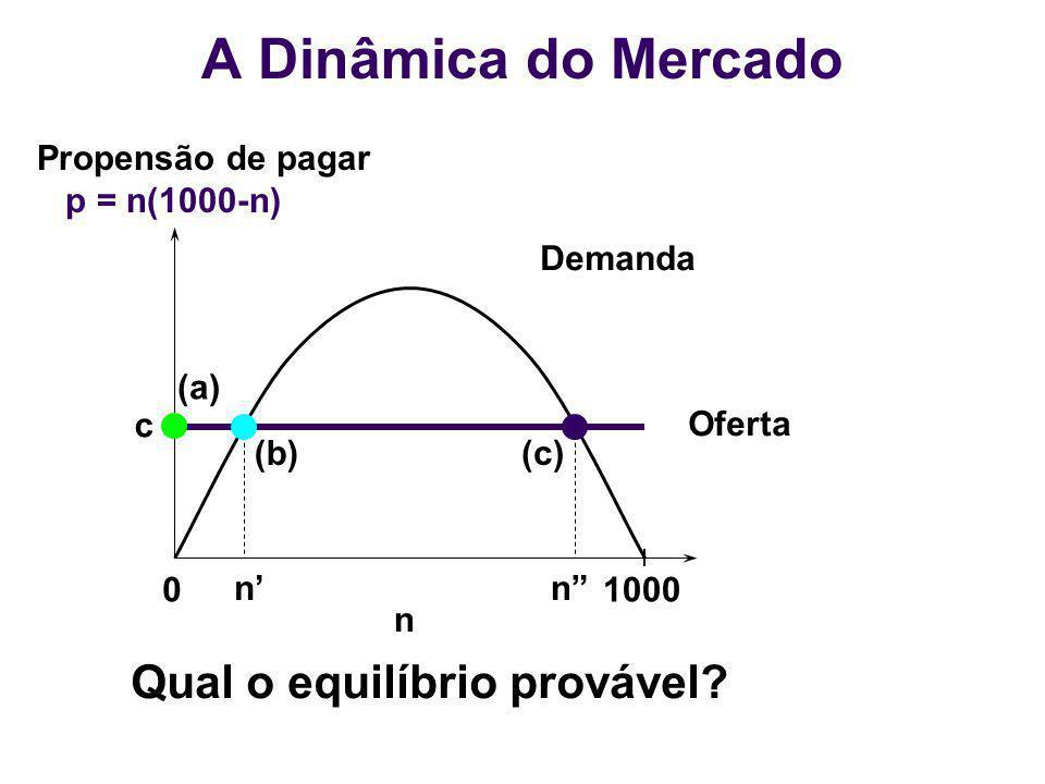 A Dinâmica do Mercado Qual o equilíbrio provável