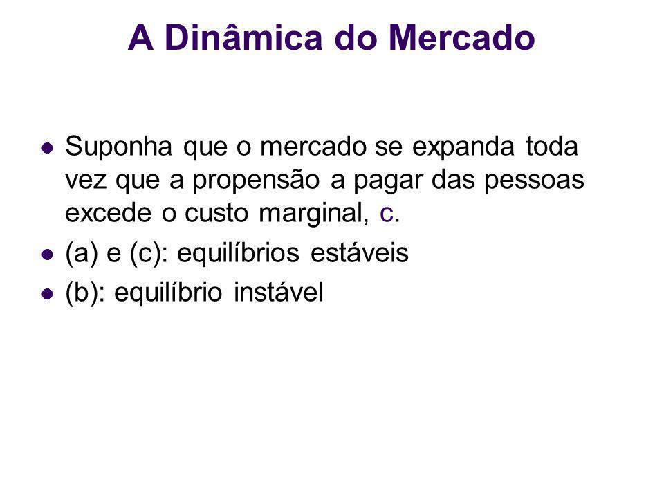 A Dinâmica do Mercado Suponha que o mercado se expanda toda vez que a propensão a pagar das pessoas excede o custo marginal, c.