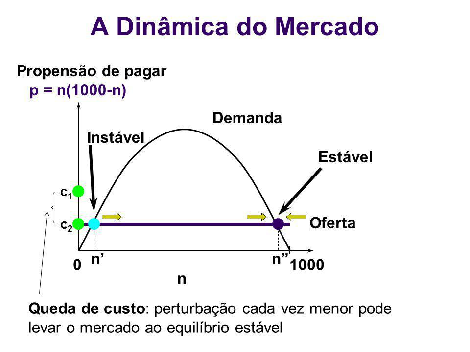 A Dinâmica do Mercado Propensão de pagar p = n(1000-n) Demanda