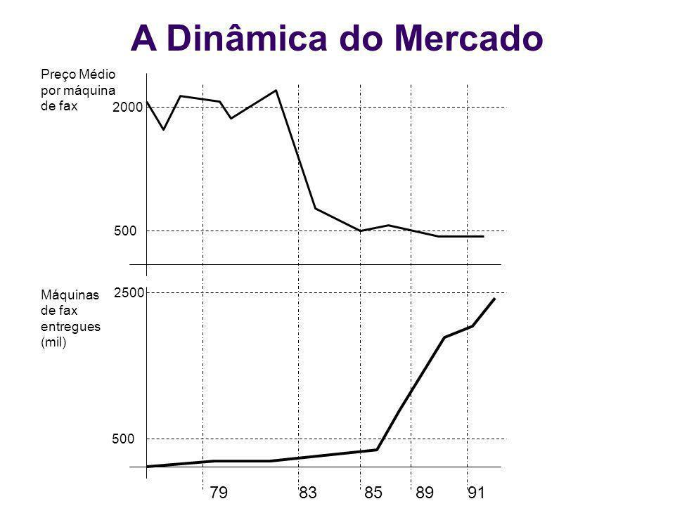 A Dinâmica do Mercado 79 83 85 89 91 Preço Médio por máquina de fax