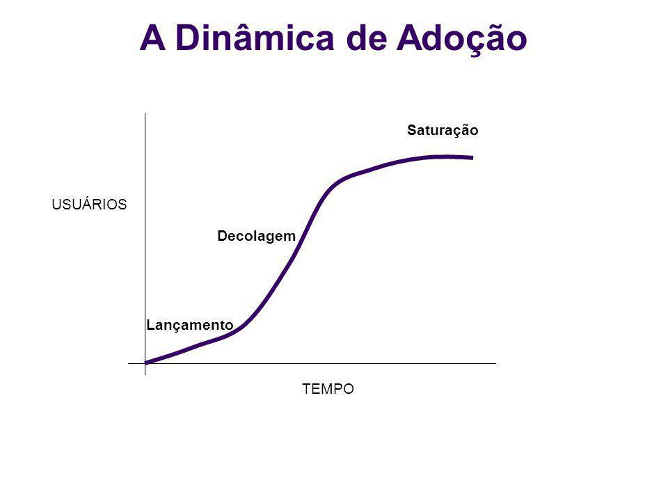 A Dinâmica de Adoção Saturação USUÁRIOS Decolagem Lançamento TEMPO