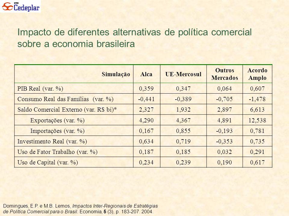 Impacto de diferentes alternativas de política comercial sobre a economia brasileira