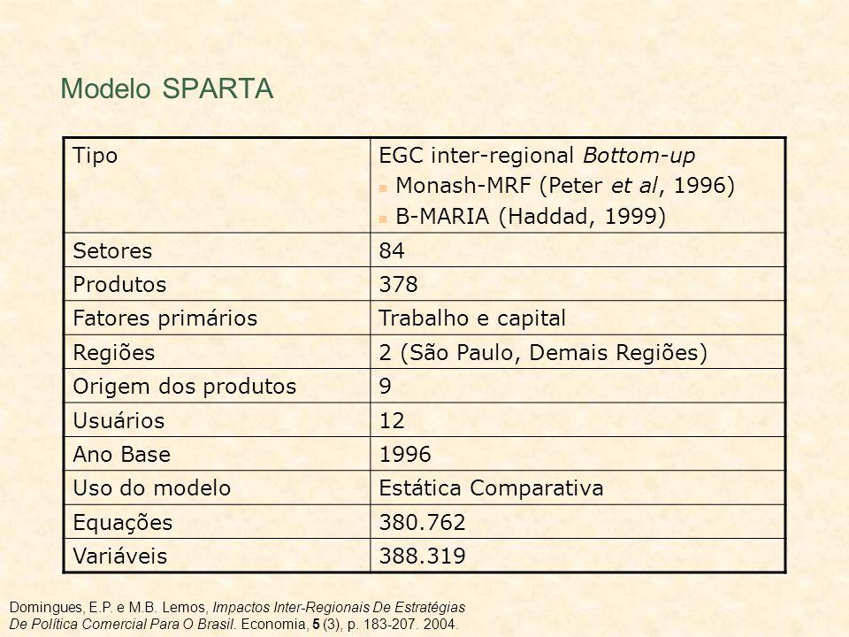 Modelo SPARTA Tipo EGC inter-regional Bottom-up