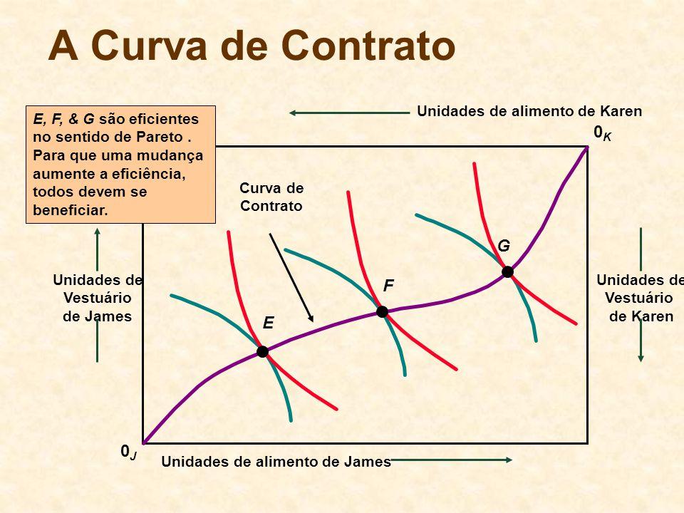 A Curva de Contrato 0K G F E 0J Unidades de alimento de Karen Curva de