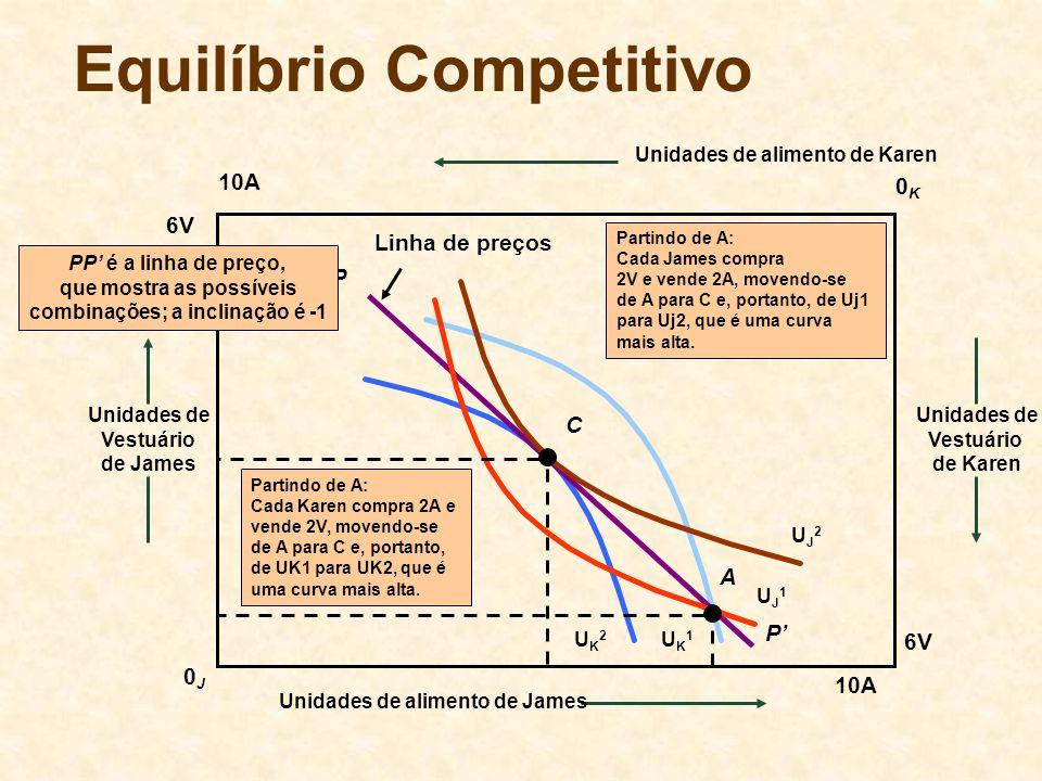 Equilíbrio Competitivo