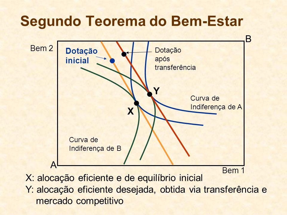 Segundo Teorema do Bem-Estar