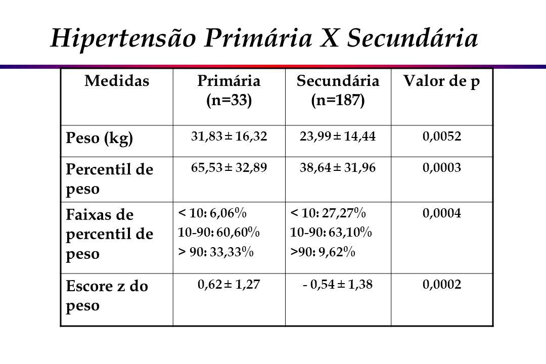 Hipertensão Primária X Secundária