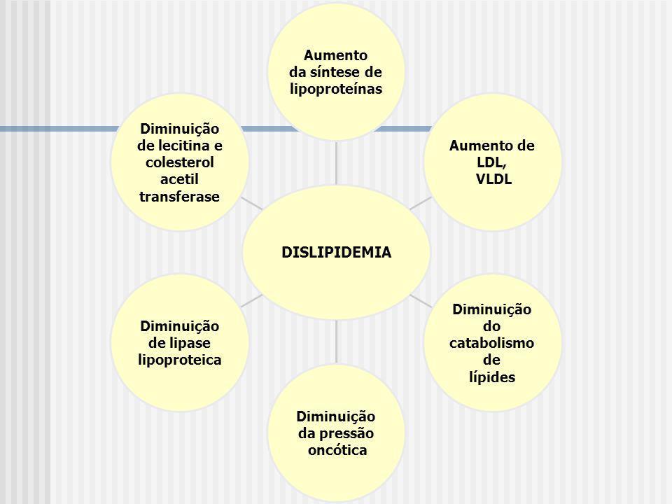 de lipase lipoproteica Diminuição de lecitina e