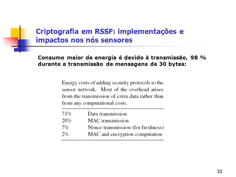 Criptografia em RSSF: implementações e impactos nos nós sensores