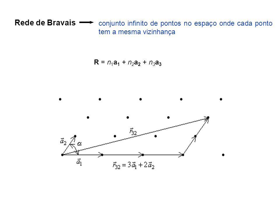 Rede de Bravais conjunto infinito de pontos no espaço onde cada ponto tem a mesma vizinhança.