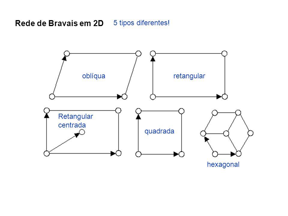 Rede de Bravais em 2D 5 tipos diferentes! oblíqua retangular