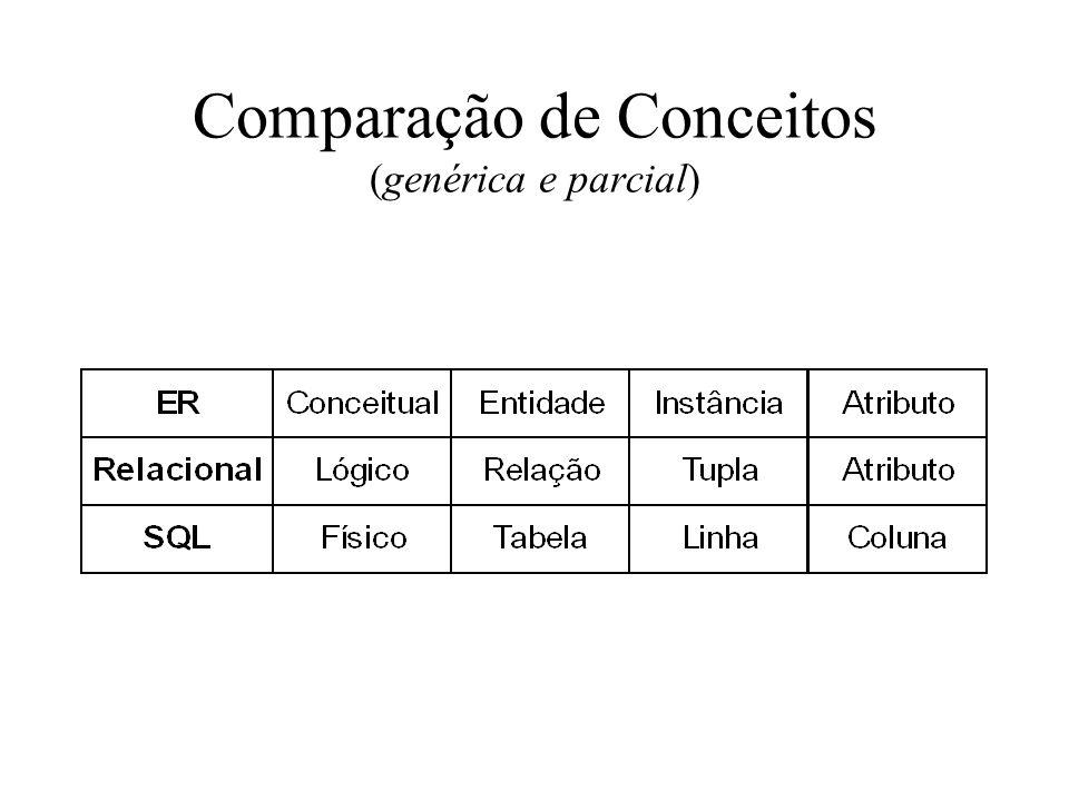 Comparação de Conceitos (genérica e parcial)