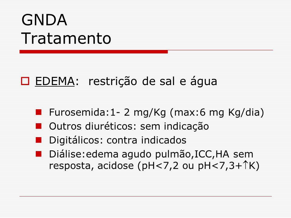 GNDA Tratamento EDEMA: restrição de sal e água