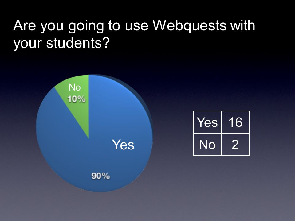 Are you going to use Webquests with your students
