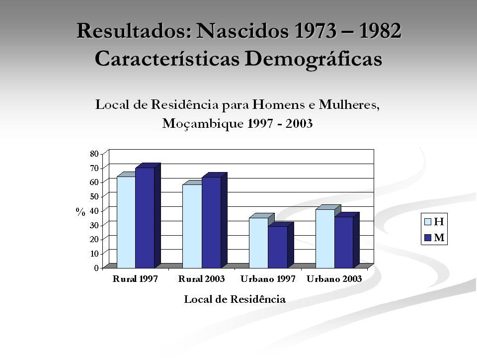 Resultados: Nascidos 1973 – 1982 Características Demográficas