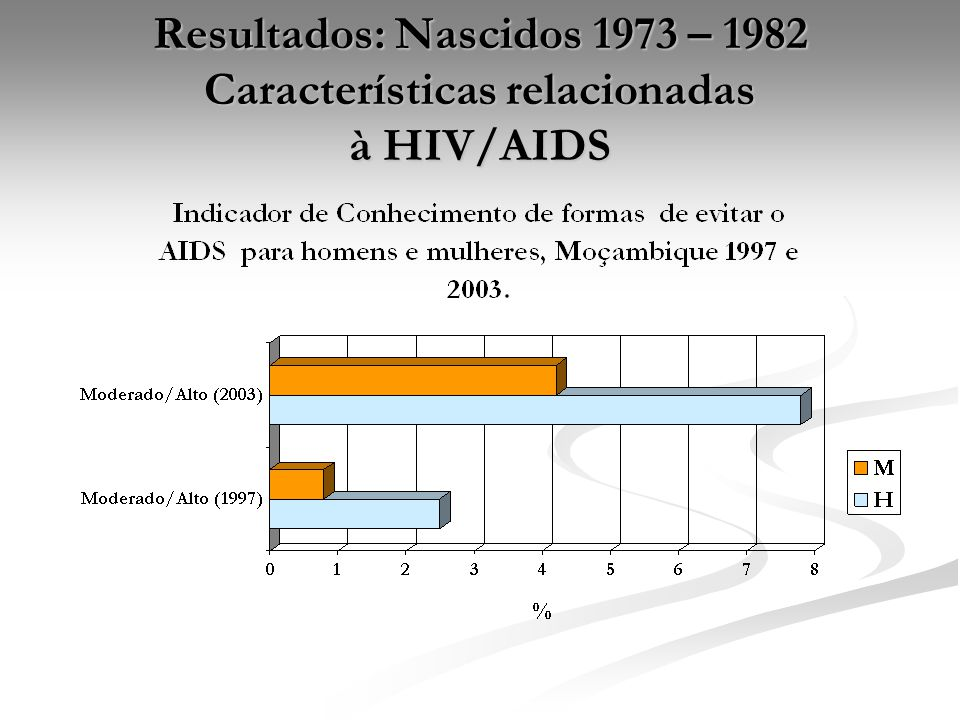 Resultados: Nascidos 1973 – 1982 Características relacionadas à HIV/AIDS