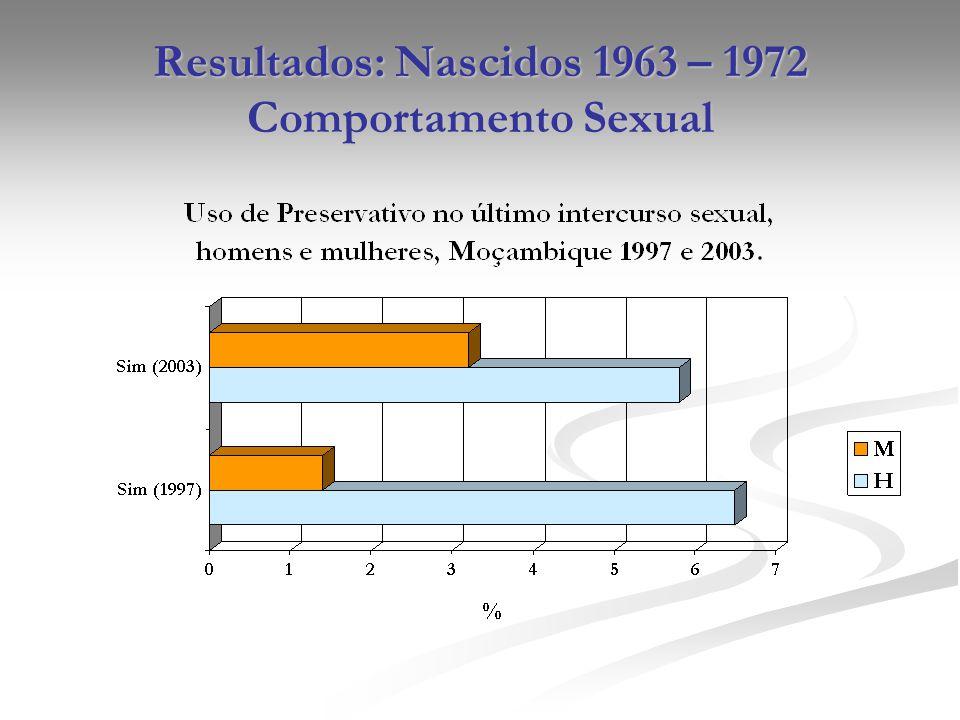 Resultados: Nascidos 1963 – 1972 Comportamento Sexual