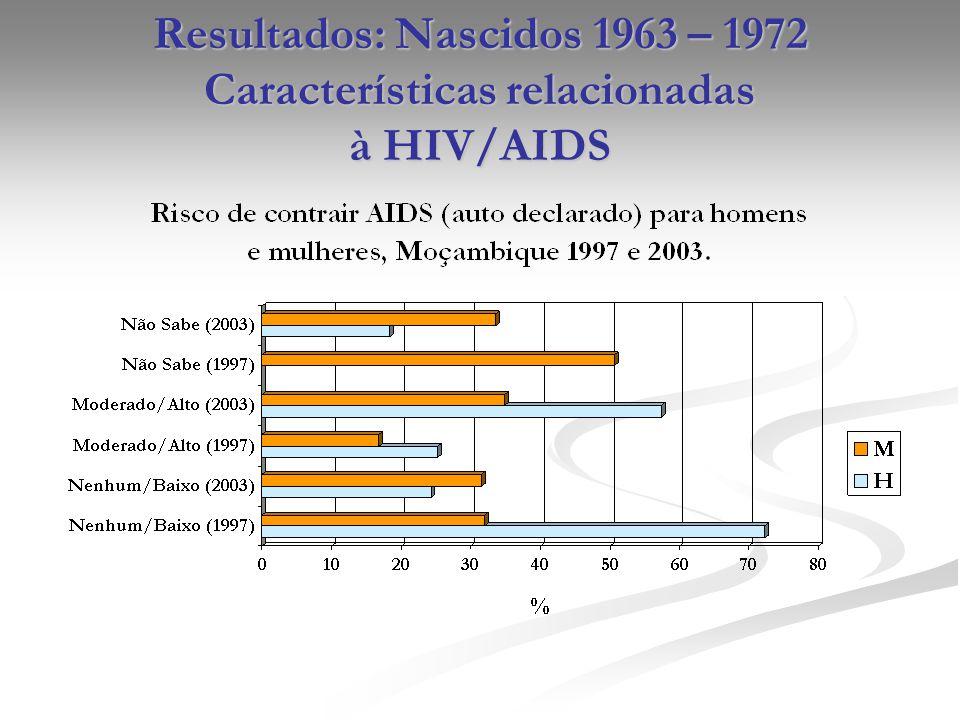 Resultados: Nascidos 1963 – 1972 Características relacionadas à HIV/AIDS