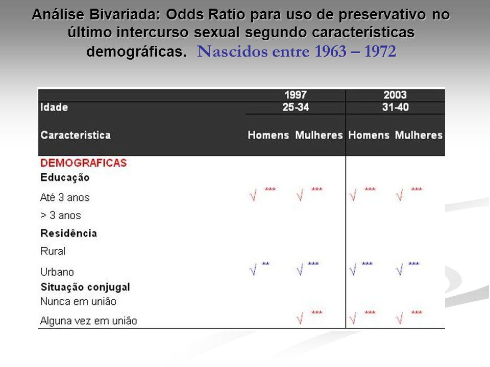 Análise Bivariada: Odds Ratio para uso de preservativo no último intercurso sexual segundo características demográficas.